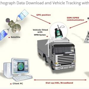Fleet Telematics & Remote Download