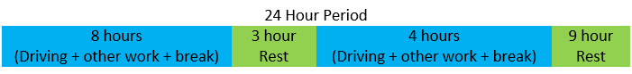 24 hour rest period split