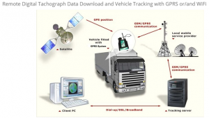 Fleet Telematics & Remote Download