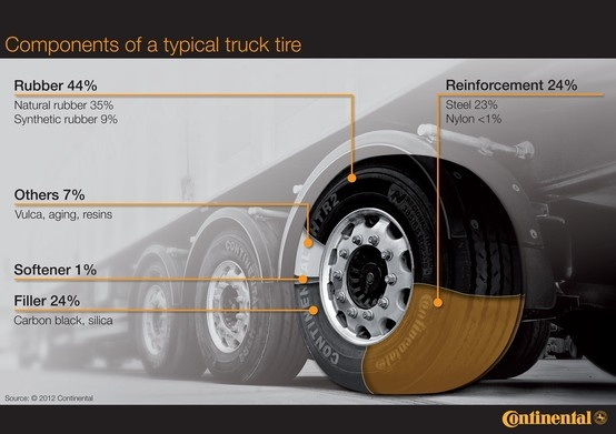 Components of a truck tire