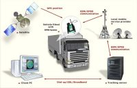 Remote Digital Tachograph Data Download and Vehicle Tracking with GPRS, WiFi and Remote TCP/IP