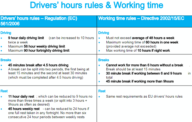 Recording drivers' hours